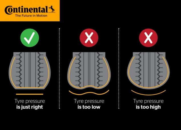 A chart showing the correct tyre pressure