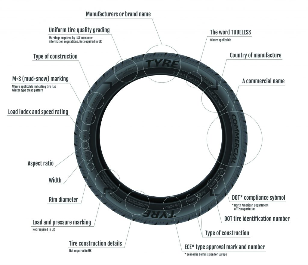 A tyre labelled with marking details.