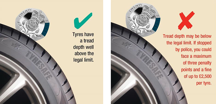 A tyre comparison image showing the 20p test.